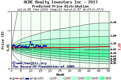 Predicted price distribution