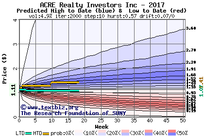 Predicted high to date and low to date price